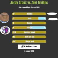 Jordy Croux vs Zeki Erkilinc h2h player stats