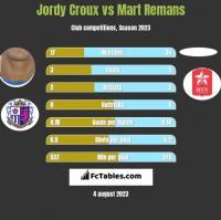Jordy Croux vs Mart Remans h2h player stats