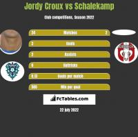 Jordy Croux vs Schalekamp h2h player stats
