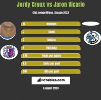 Jordy Croux vs Jaron Vicario h2h player stats