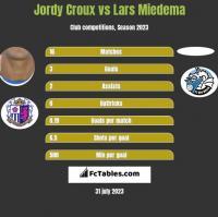 Jordy Croux vs Lars Miedema h2h player stats