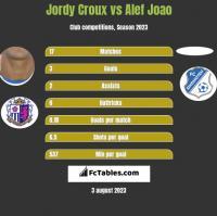 Jordy Croux vs Alef Joao h2h player stats