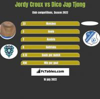 Jordy Croux vs Dico Jap Tjong h2h player stats
