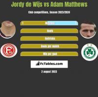 Jordy de Wijs vs Adam Matthews h2h player stats