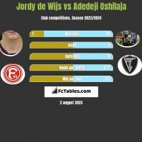 Jordy de Wijs vs Adedeji Oshilaja h2h player stats
