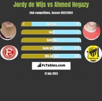 Jordy de Wijs vs Ahmed Hegazy h2h player stats