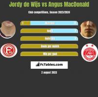 Jordy de Wijs vs Angus MacDonald h2h player stats