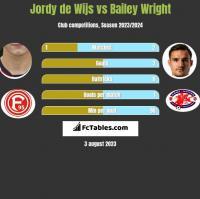 Jordy de Wijs vs Bailey Wright h2h player stats