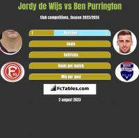 Jordy de Wijs vs Ben Purrington h2h player stats