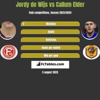 Jordy de Wijs vs Callum Elder h2h player stats
