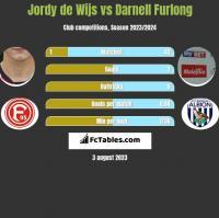 Jordy de Wijs vs Darnell Furlong h2h player stats