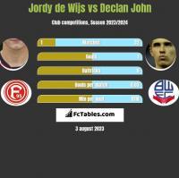 Jordy de Wijs vs Declan John h2h player stats