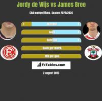 Jordy de Wijs vs James Bree h2h player stats