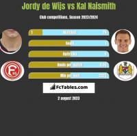 Jordy de Wijs vs Kal Naismith h2h player stats