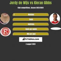Jordy de Wijs vs Kieran Gibbs h2h player stats
