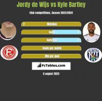 Jordy de Wijs vs Kyle Bartley h2h player stats
