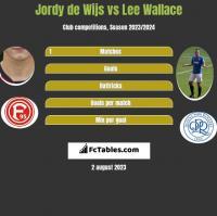 Jordy de Wijs vs Lee Wallace h2h player stats