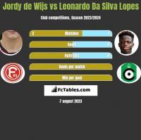 Jordy de Wijs vs Leonardo Da Silva Lopes h2h player stats