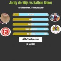 Jordy de Wijs vs Nathan Baker h2h player stats