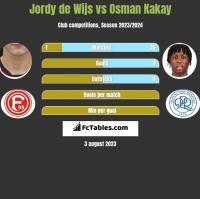 Jordy de Wijs vs Osman Kakay h2h player stats