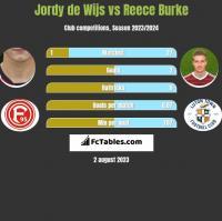 Jordy de Wijs vs Reece Burke h2h player stats