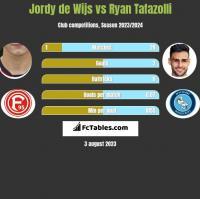Jordy de Wijs vs Ryan Tafazolli h2h player stats