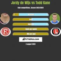 Jordy de Wijs vs Todd Kane h2h player stats