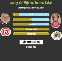 Jordy de Wijs vs Tomas Kalas h2h player stats