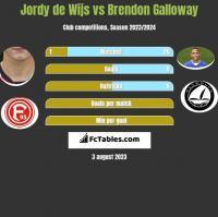 Jordy de Wijs vs Brendon Galloway h2h player stats