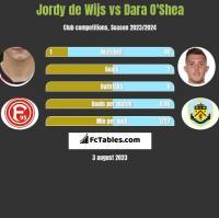 Jordy de Wijs vs Dara O'Shea h2h player stats