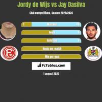 Jordy de Wijs vs Jay Dasilva h2h player stats