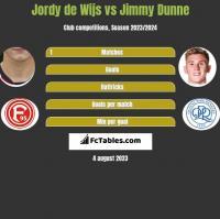 Jordy de Wijs vs Jimmy Dunne h2h player stats