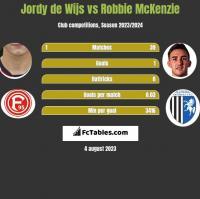 Jordy de Wijs vs Robbie McKenzie h2h player stats