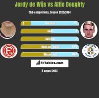 Jordy de Wijs vs Alfie Doughty h2h player stats