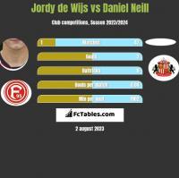 Jordy de Wijs vs Daniel Neill h2h player stats