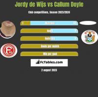 Jordy de Wijs vs Callum Doyle h2h player stats