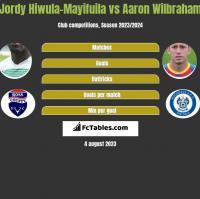Jordy Hiwula-Mayifuila vs Aaron Wilbraham h2h player stats