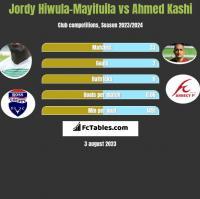 Jordy Hiwula-Mayifuila vs Ahmed Kashi h2h player stats