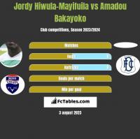 Jordy Hiwula-Mayifuila vs Amadou Bakayoko h2h player stats