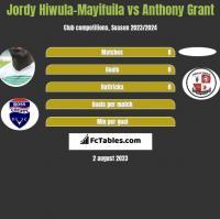 Jordy Hiwula-Mayifuila vs Anthony Grant h2h player stats