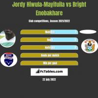 Jordy Hiwula-Mayifuila vs Bright Enobakhare h2h player stats