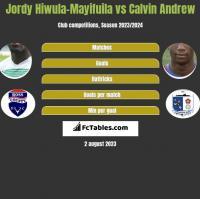 Jordy Hiwula-Mayifuila vs Calvin Andrew h2h player stats