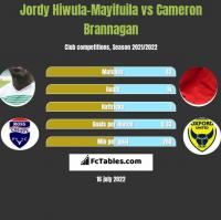 Jordy Hiwula-Mayifuila vs Cameron Brannagan h2h player stats
