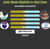 Jordy Hiwula-Mayifuila vs Ched Evans h2h player stats