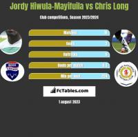 Jordy Hiwula-Mayifuila vs Chris Long h2h player stats