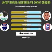 Jordy Hiwula-Mayifuila vs Conor Chaplin h2h player stats