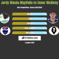 Jordy Hiwula-Mayifuila vs Conor McAleny h2h player stats