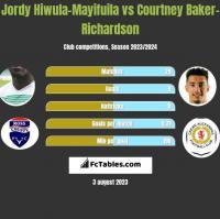 Jordy Hiwula-Mayifuila vs Courtney Baker-Richardson h2h player stats