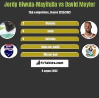 Jordy Hiwula-Mayifuila vs David Meyler h2h player stats