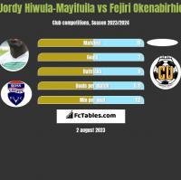 Jordy Hiwula-Mayifuila vs Fejiri Okenabirhie h2h player stats